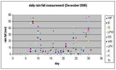 Rainfall measurements by farmers in their fields