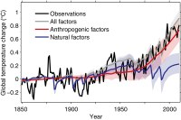 Energy balance points to man-made climate change